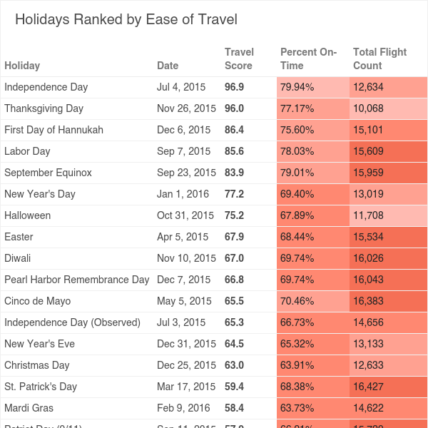 Best Holidays to Travel