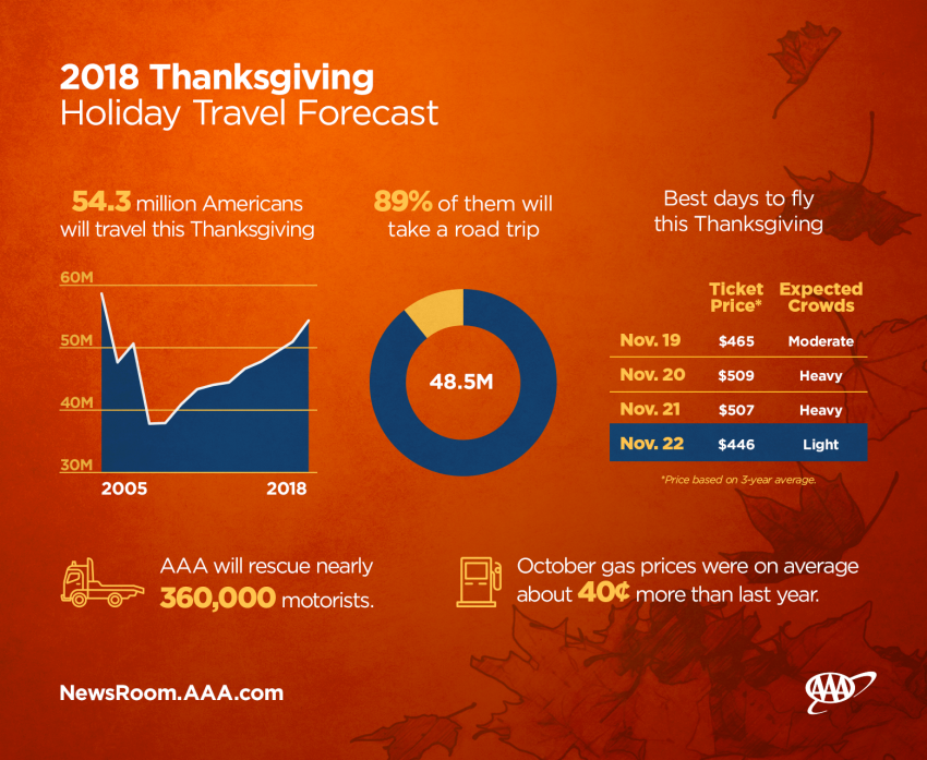 Thanksgiving holiday travel will break even last year's record-breaking season. Photo: AAA